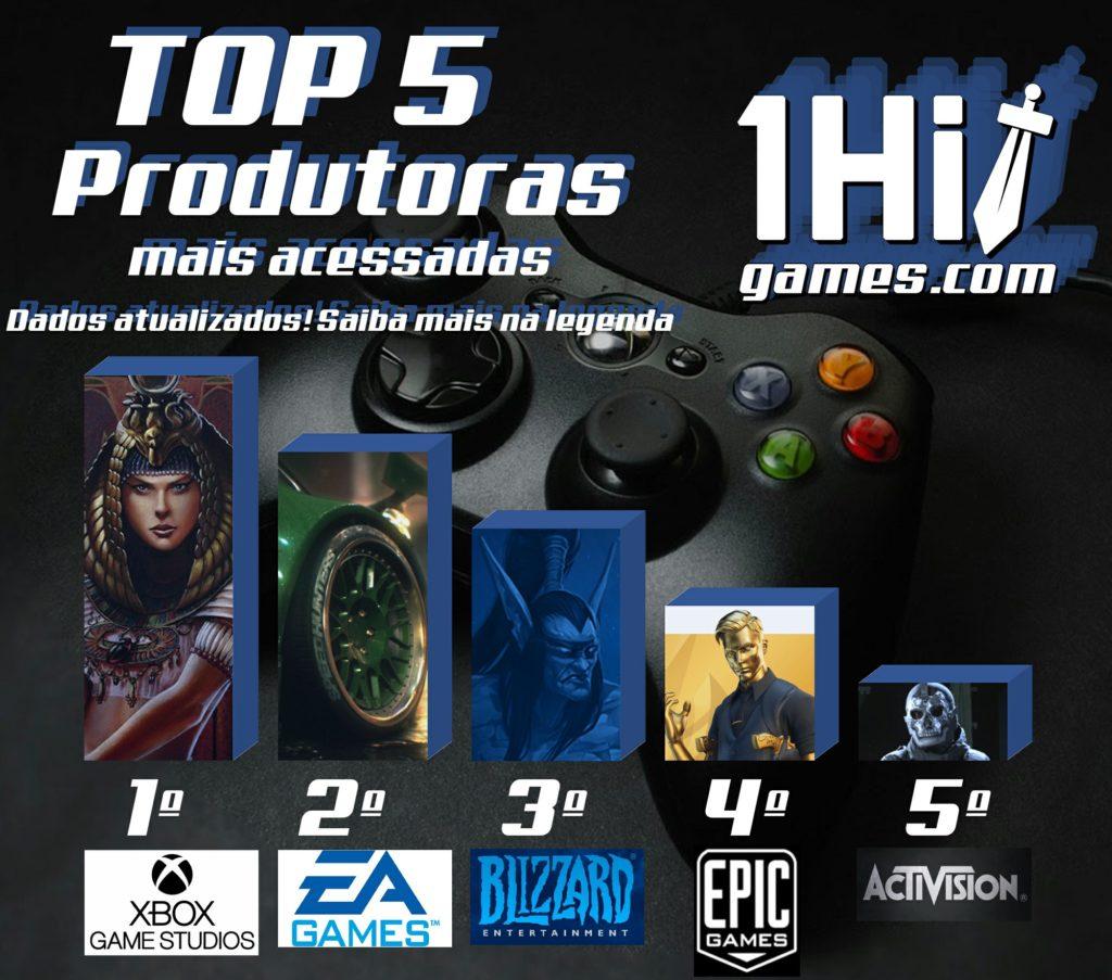 TOP 5 Produtoras mais acessadas 1HitGames XBOX game studios ranking métricas