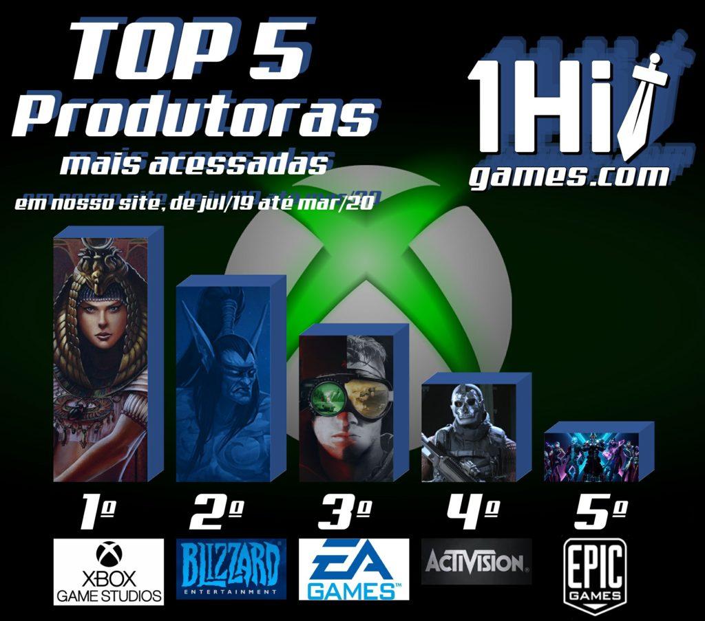 TOP 5 Produtoras mais acessadas 1HitGames XBOX game studios ranking