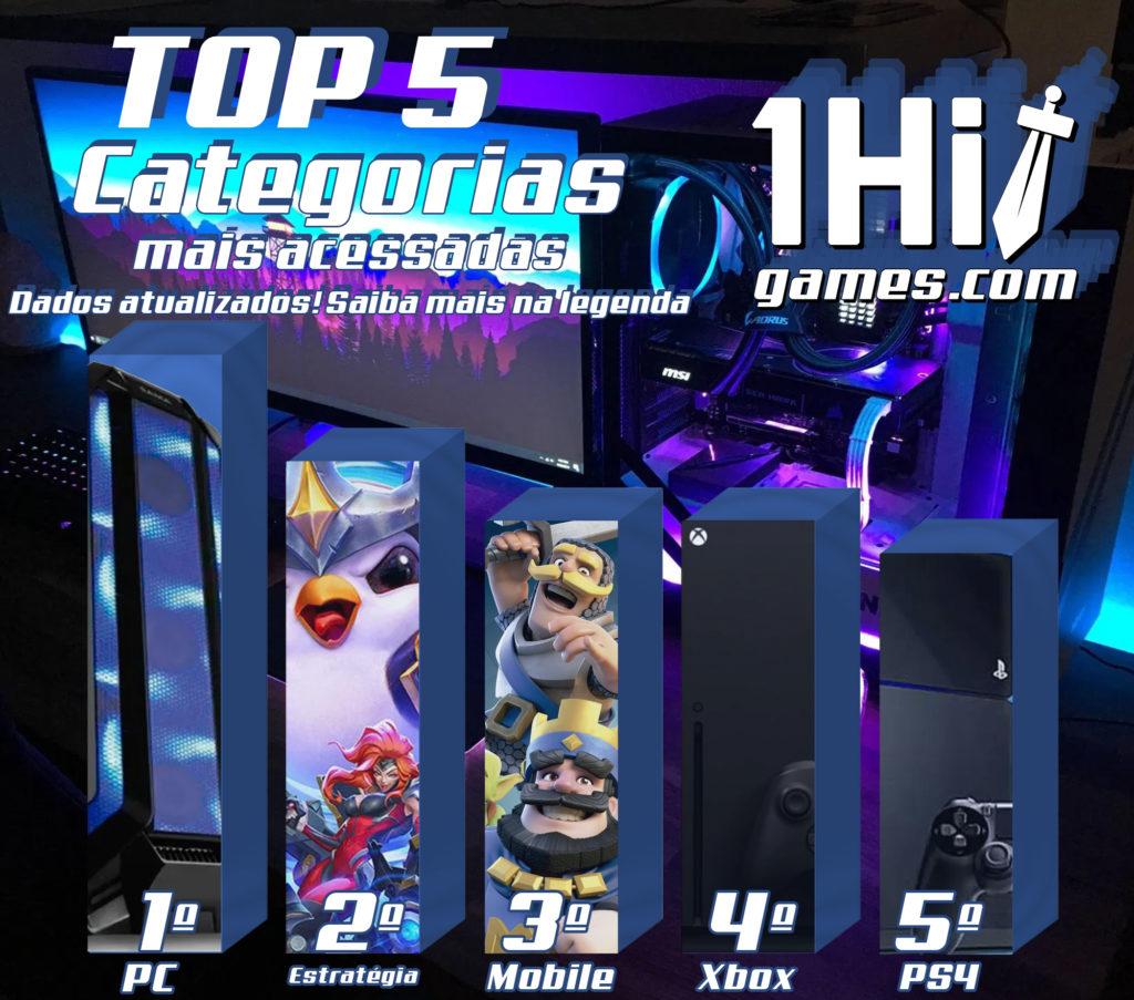 TOP 5 Categorias mais acessadas 1HitGames ranking métricas