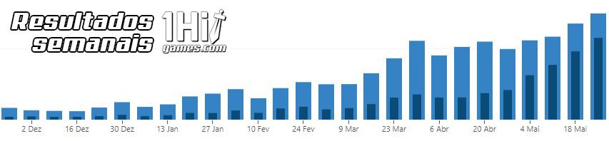 Estatísticas 1HitGames visualizações alcance visitantes Analytics métricas anuncie aqui Resultados