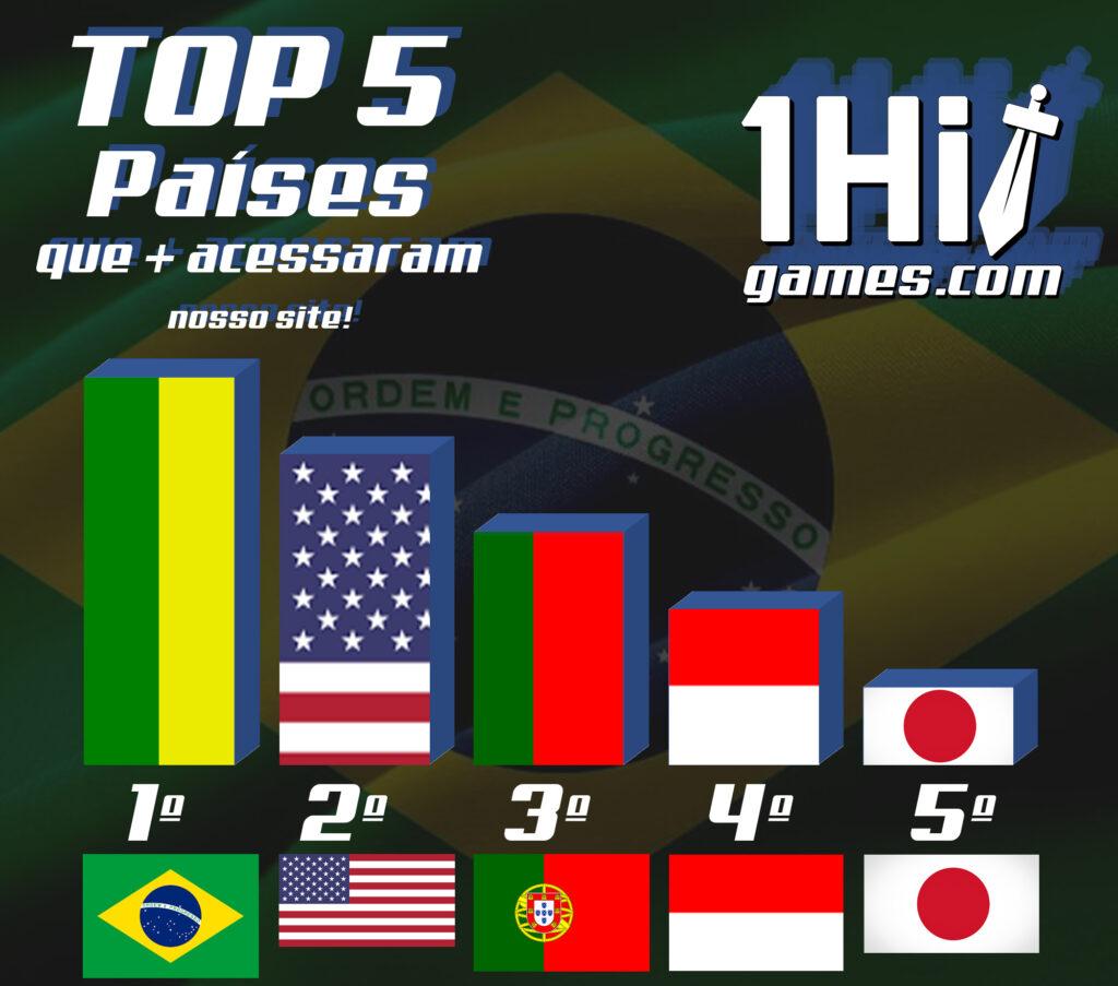 br ranking1hitgames eua usa brasil portugal indonesia japao acessos origem 1hitgames 1hitgamers borajogar top5 maisacessados ranking br mobile ps4 ps5 acervo1Hit online offline umamao 1hit conecsites gaming produtoras desenvolvedoras acervogames metricas Analytics